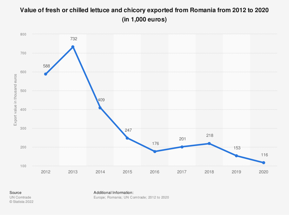 Statistic: Value of fresh or chilled lettuce and chicory exported from Romania from 2012 to 2018 (in 1,000 euros) | Statista