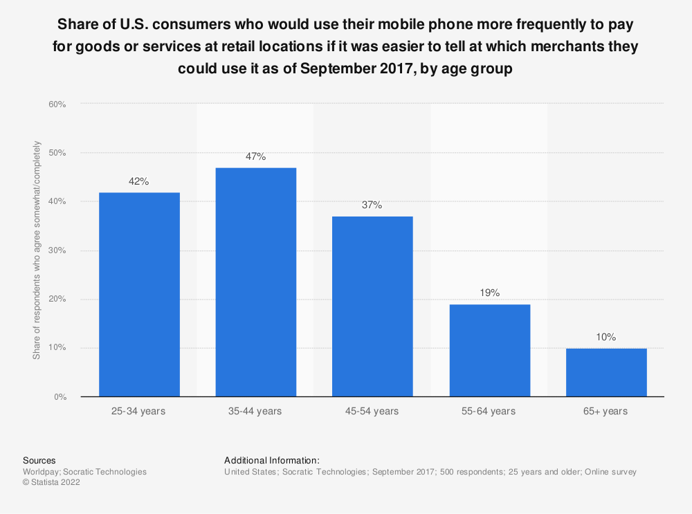 Statistic: Share of U.S. consumers who would use their mobile phone more frequently to pay for goods or services at retail locations if it was easier to tell at which merchants they could use it as of September 2017, by age group | Statista