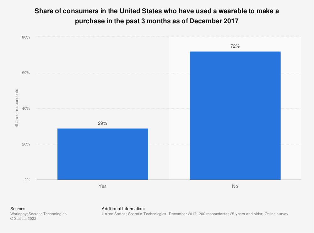 Statistic: Share of consumers in the United States who have used a wearable to make a purchase in the past 3 months as of December 2017 | Statista