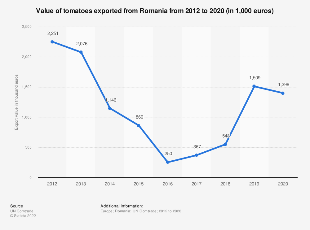 Statistic: Value of tomatoes exported from Romania from 2012 to 2018 (in 1,000 euros) | Statista