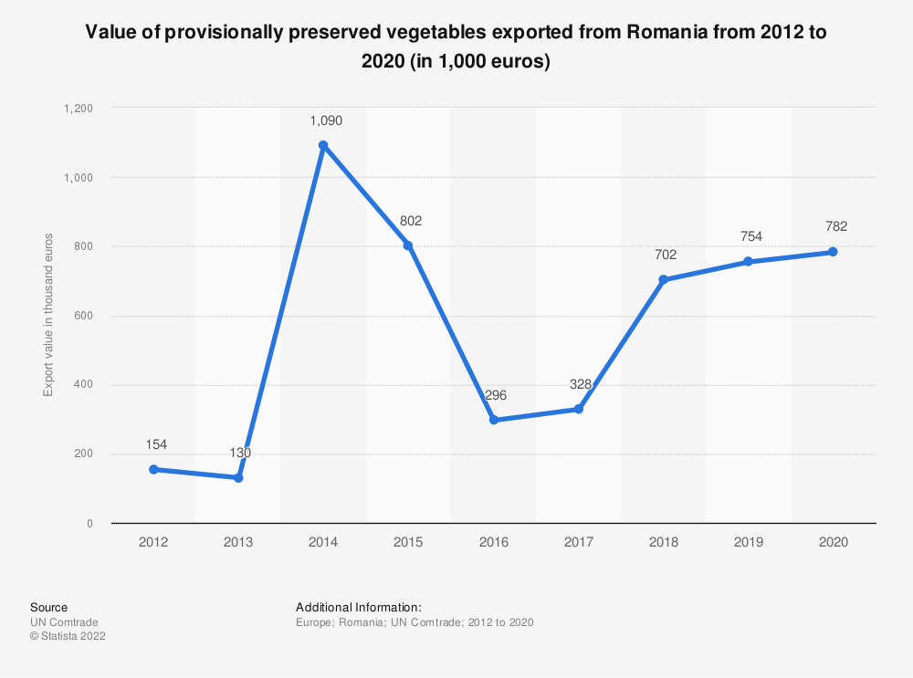 Statistic: Value of provisionally preserved vegetables exported from Romania from 2012 to 2018 (in 1,000 euros) | Statista