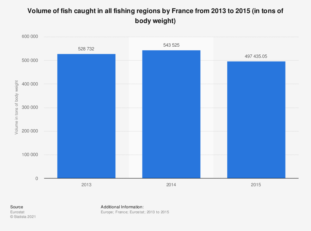 Statistic: Volume of fish caught in all fishing regions by France from 2013 to 2015 (in tons of body weight)  | Statista