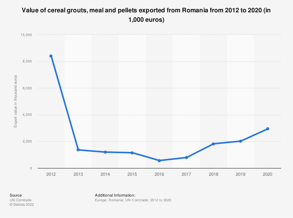 Statistic: Value of cereal grouts, meal and pellets exported from Romania from 2012 to 2019 (in 1,000 euros) | Statista