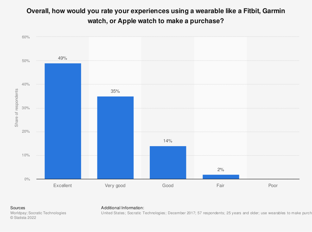 Statistic: Overall, how would you rate your experiences using a wearable like a Fitbit, Garmin watch, or Apple watch to make a purchase? | Statista