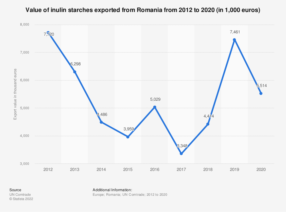 Statistic: Value of inulin starches exported from Romania from 2012 to 2019 (in 1,000 euros) | Statista