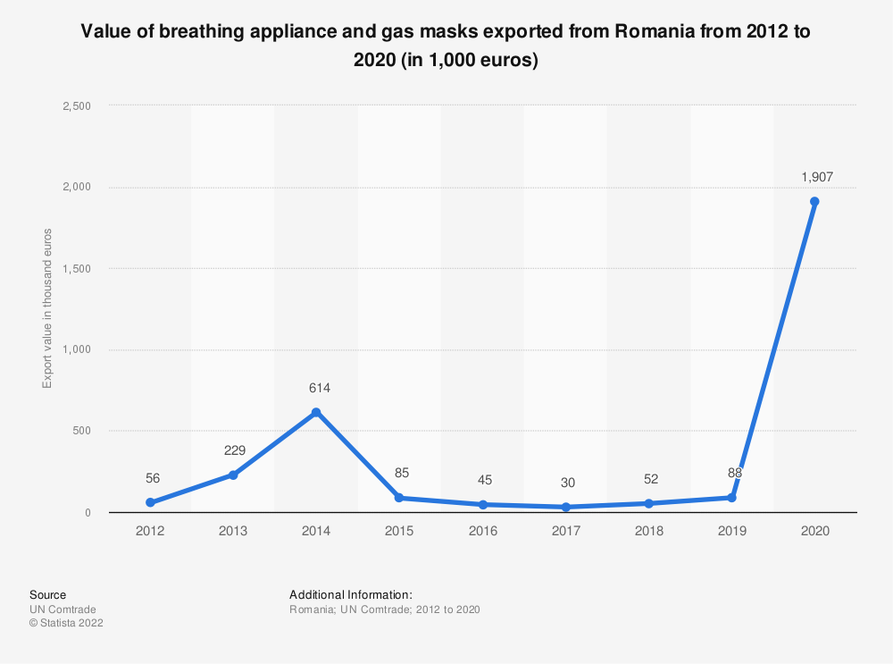 Statistic: Value of breathing appliance and gas masks exported from Romania from 2012 to 2018 (in 1,000 euros) | Statista