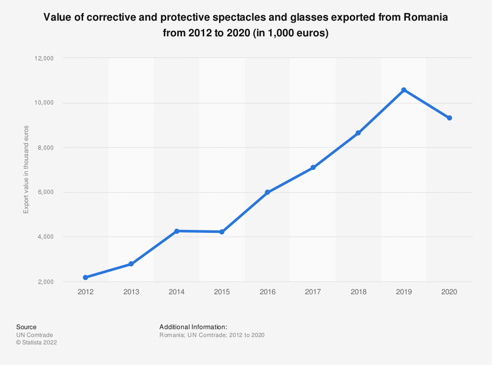 Statistic: Value of corrective and protective spectacles and glasses exported from Romania from 2012 to 2020 (in 1,000 euros) | Statista