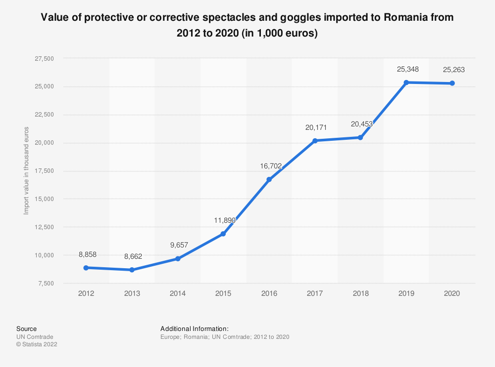 Statistic: Value of protective or corrective spectacles and goggles imported to Romania from 2012 to 2017 (in 1,000 euros) | Statista