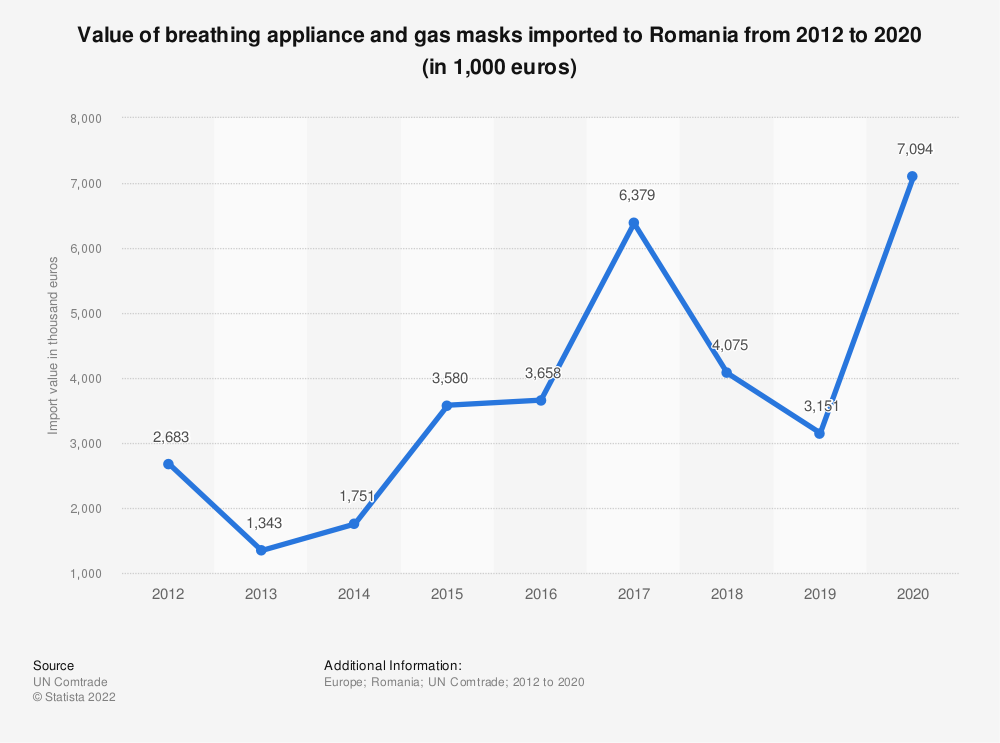 Statistic: Value of breathing appliance and gas masks imported to Romania from 2012 to 2018 (in 1,000 euros) | Statista
