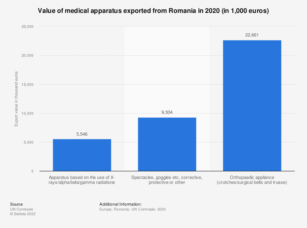 Statistic: Value of medical apparatus exported from Romania in 2017 (in 1,000 euros) | Statista