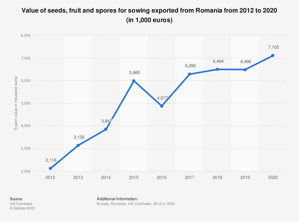 Statistic: Value of seeds, fruit and spores for sowing exported from Romania from 2012 to 2019 (in 1,000 euros) | Statista