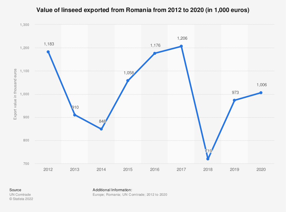 Statistic: Value of linseed exported from Romania from 2012 to 2019 (in 1,000 euros) | Statista