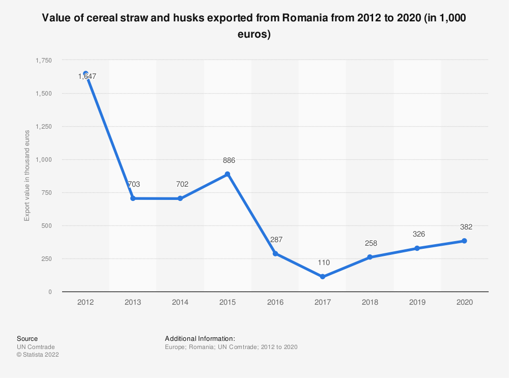 Statistic: Value of cereal straw and husks exported from Romania from 2012 to 2019 (in 1,000 euros) | Statista