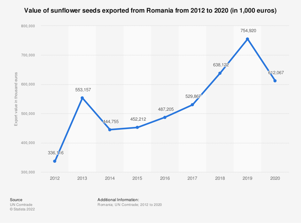Statistic: Value of sunflower seeds exported from Romania from 2012 to 2018 (in 1,000 euros) | Statista
