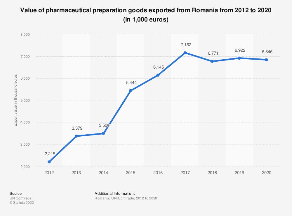 Statistic: Value of pharmaceutical preparation goods exported from Romania from 2001 to 2017 (in 1,000 euros) | Statista