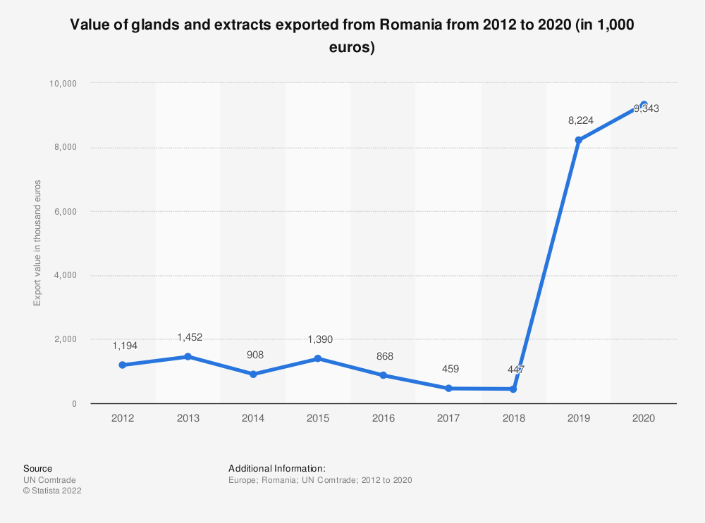 Statistic: Value of glands and extracts exported from Romania from 2012 to 2018 (in 1,000 euros)   Statista