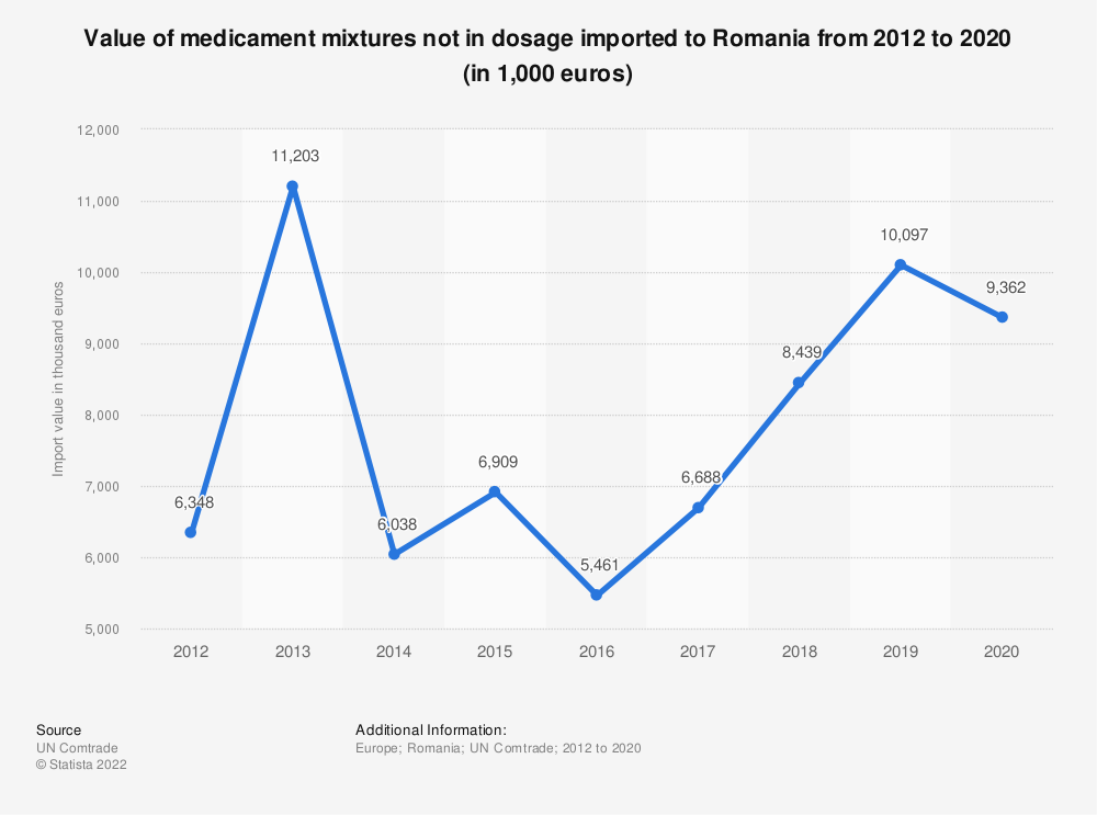 Statistic: Value of medicament mixtures not in dosage imported to Romania from 2012 to 2018 (in 1,000 euros)   Statista