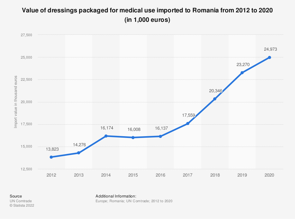 Statistic: Value of dressings packaged for medical use imported to Romania from 2012 to 2017 (in 1,000 euros) | Statista