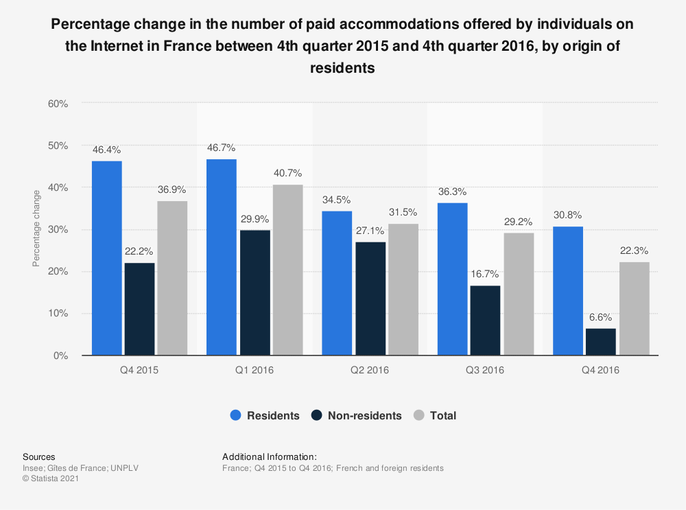 Statistic: Percentage change in the number of paid accommodations offered by individuals on the Internet in France between 4th quarter 2015 and 4th quarter 2016, by origin of residents | Statista