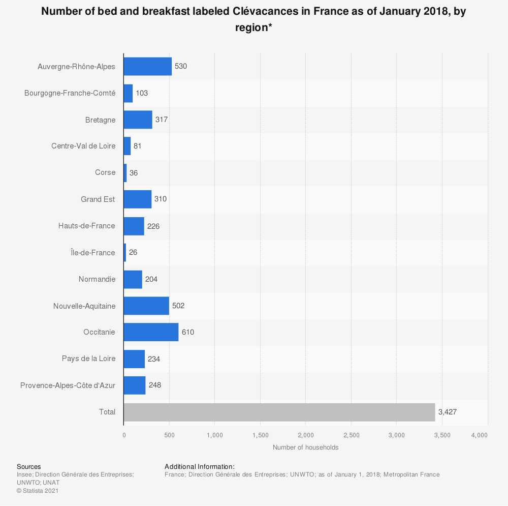 Statistic: Number of bed and breakfast labeled Clévacances in France as of January 2018, by region* | Statista