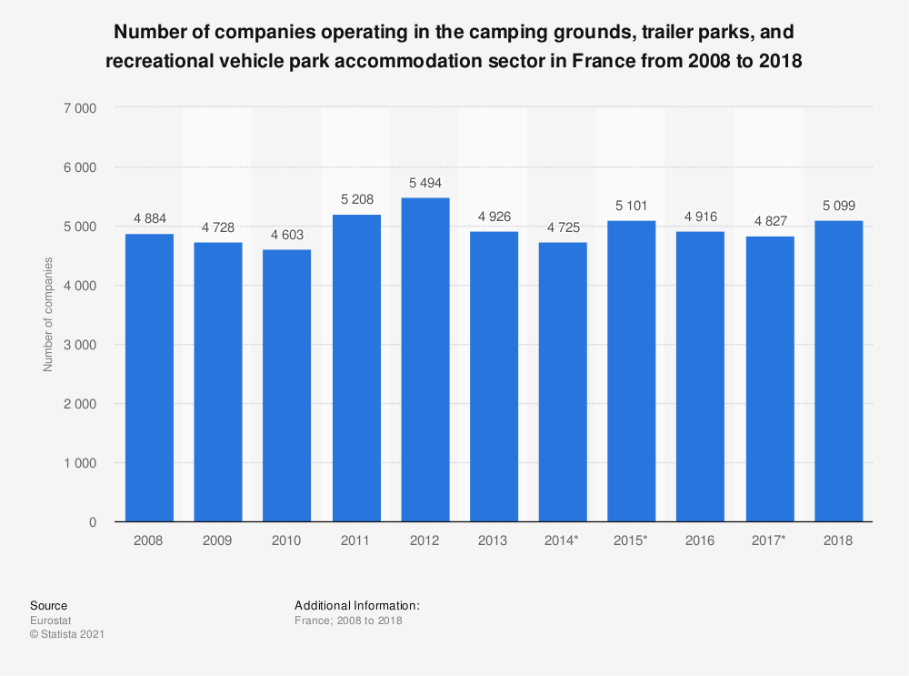 Statistic: Number of camping grounds, trailer parks and recreational vehicle park accommodation establishments in France from 2007 to 2016 (in 1,000s) | Statista