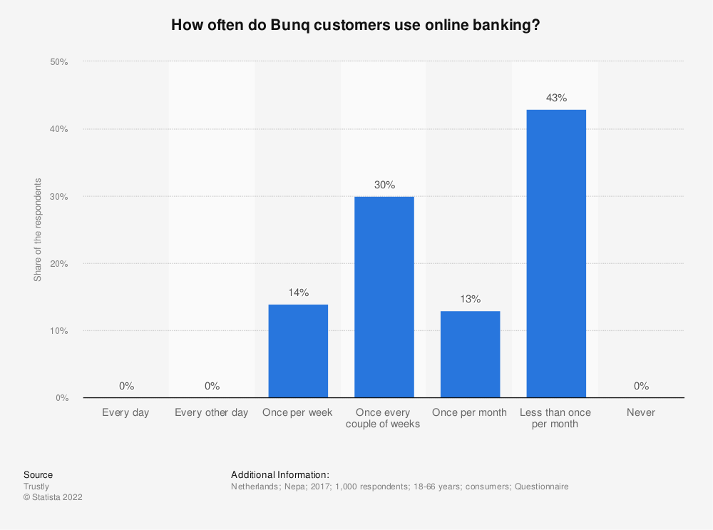 Statistic: How often do Bunq customers use online banking? | Statista