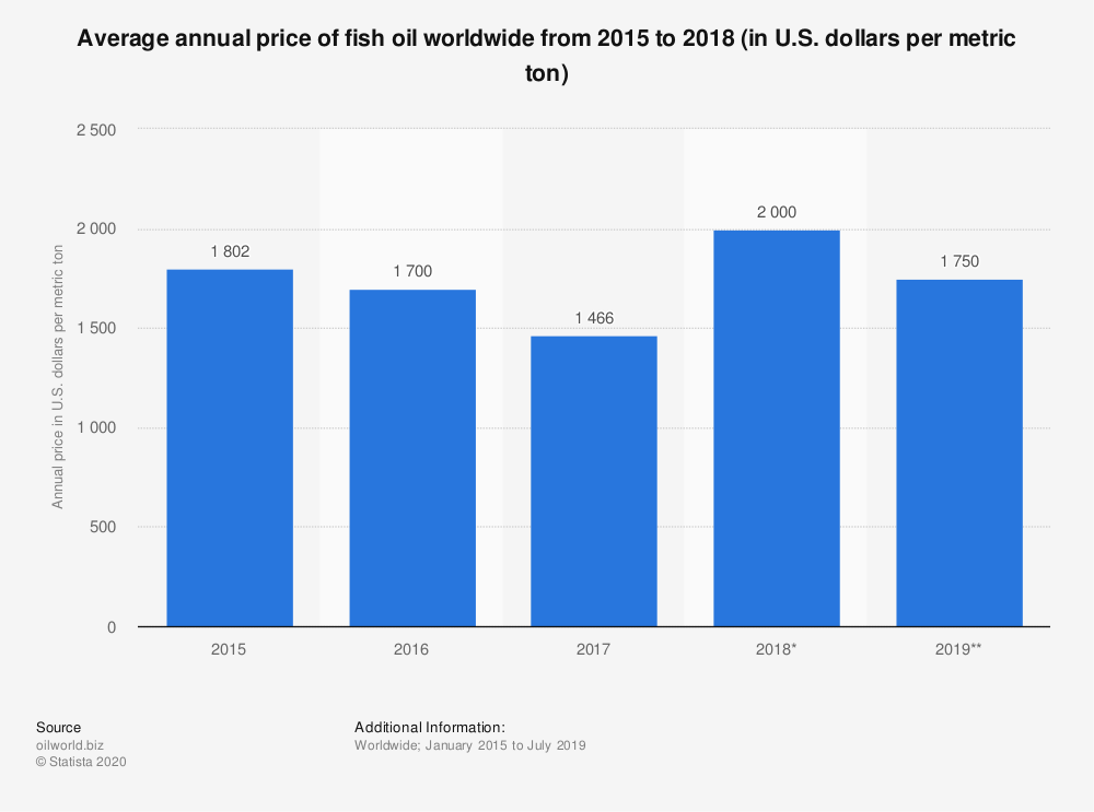 Statistic: Average annual price of fish oil worldwide from 2015 to 2018 (in U.S. dollars per metric ton) | Statista