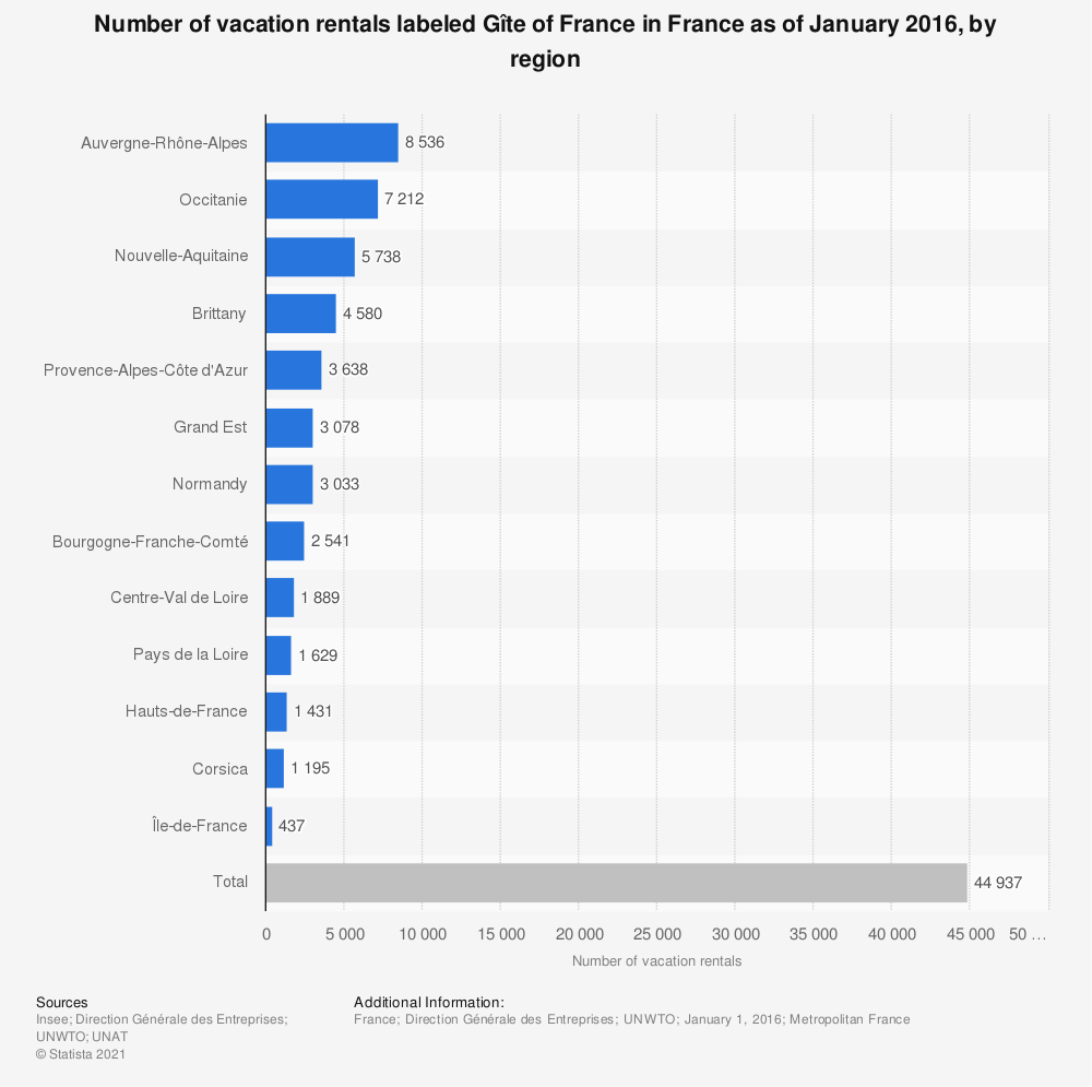 Statistic: Number of vacation rentals labeled Gîte of France in France as of January 2016, by region | Statista