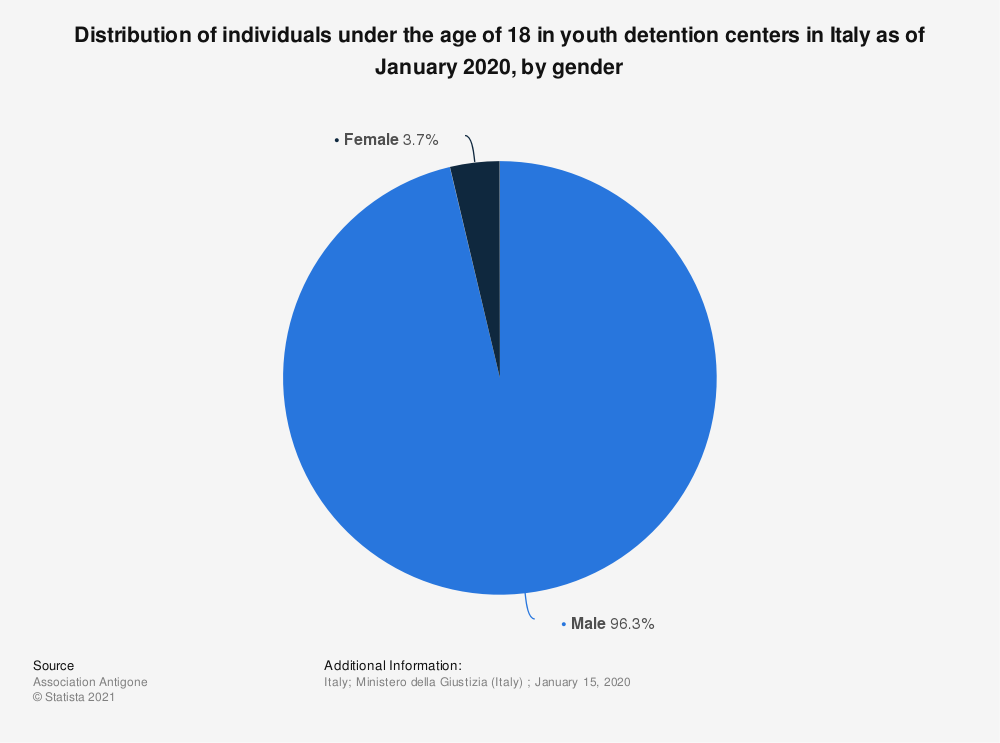 Statistic: Distribution of individuals under the age of 18 in youth detention centers in Italy as of January 2020, by gender | Statista