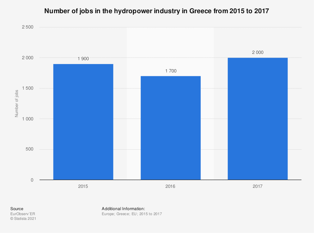 Statistic: Number of jobs in the hydropower industry in Greece  from 2015 to 2017 | Statista