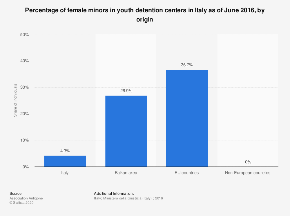 Statistic: Percentage of female minors in youth detention centers in Italy as of June 2016, by origin | Statista