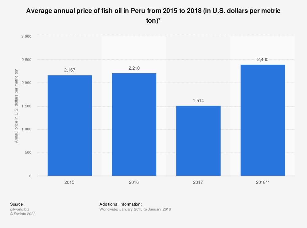 Statistic: Average annual price of fish oil in Peru from 2015 to 2018 (in U.S. dollars per metric ton)* | Statista