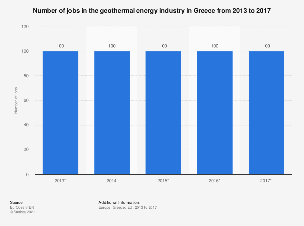 Statistic: Number of jobs in the geothermal energy industry in Greece from 2013 to 2017 | Statista