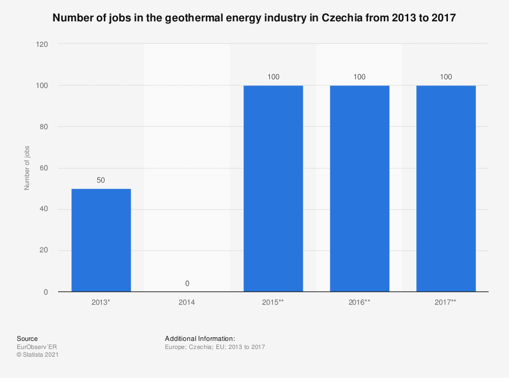 Statistic: Number of jobs in the geothermal energy industry in Czechia from 2013 to 2017 | Statista