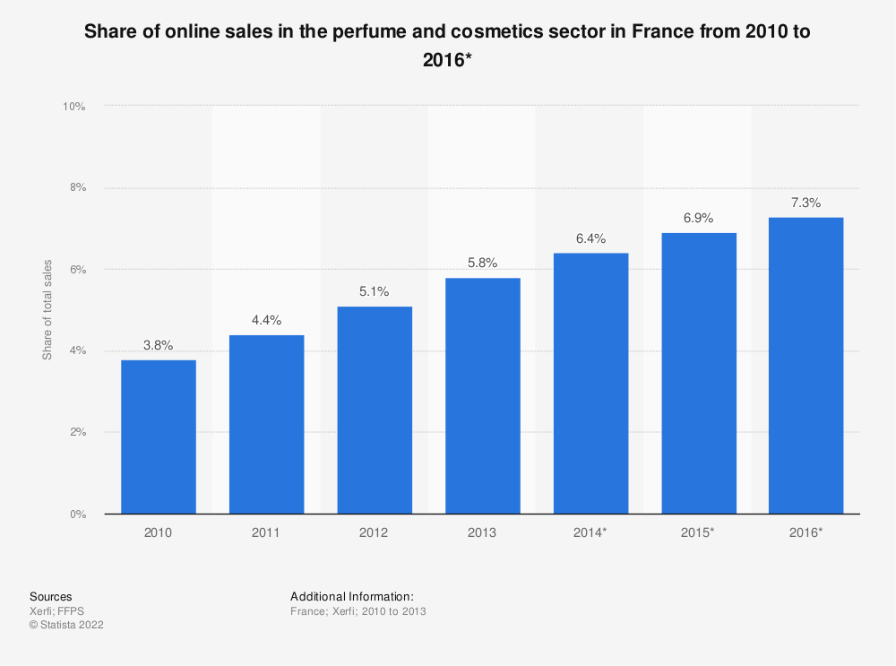 Statistic: Share of online sales in the perfume and cosmetics sector  in France from 2010 to 2016* | Statista