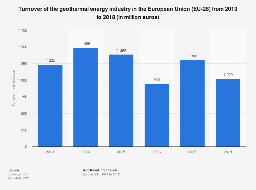 Statistic: Sector turnover in the geothermal energy industry in the European Union (EU-28) from 2013 to 2017 (in million euros) | Statista