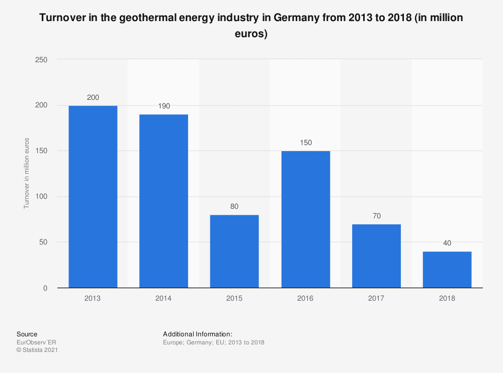 Statistic: Turnover in the geothermal energy industry in Germany from 2013 to 2018 (in million euros)   Statista