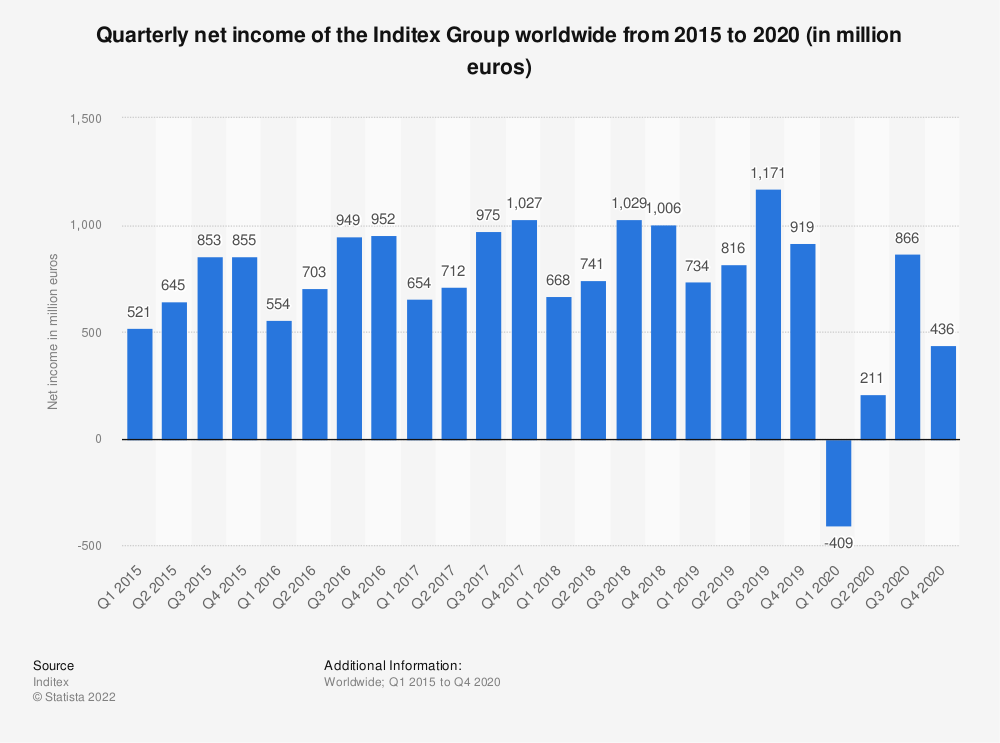 Statistic: Quarterly net income of the Inditex Group worldwide from 2015 to 2020 (in million euros)   Statista