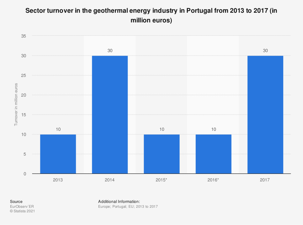 Statistic: Sector turnover in the geothermal energy industry in Portugal from 2013 to 2017 (in million euros)   Statista