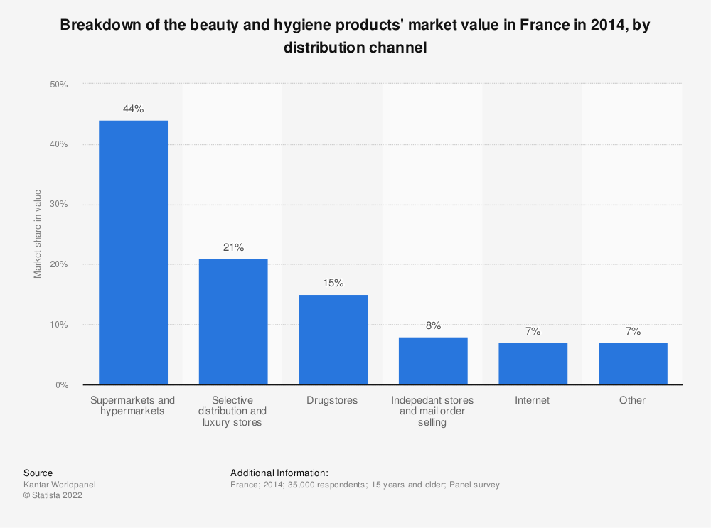 Statistic: Breakdown of the beauty and hygiene products' market value in France in 2014, by distribution channel | Statista