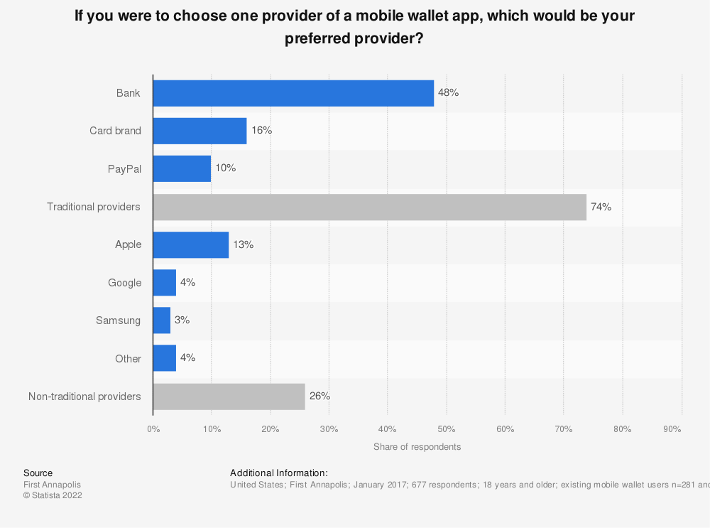 Statistic: If you were to choose one provider of a mobile wallet app, which would be your preferred provider? | Statista