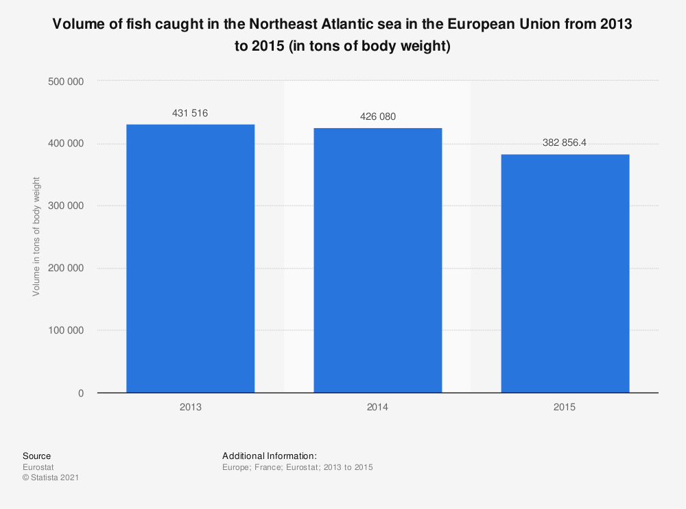 Statistic: Volume of fish caught in the Northeast Atlantic sea in the European Union from 2013 to 2015 (in tons of body weight)  | Statista