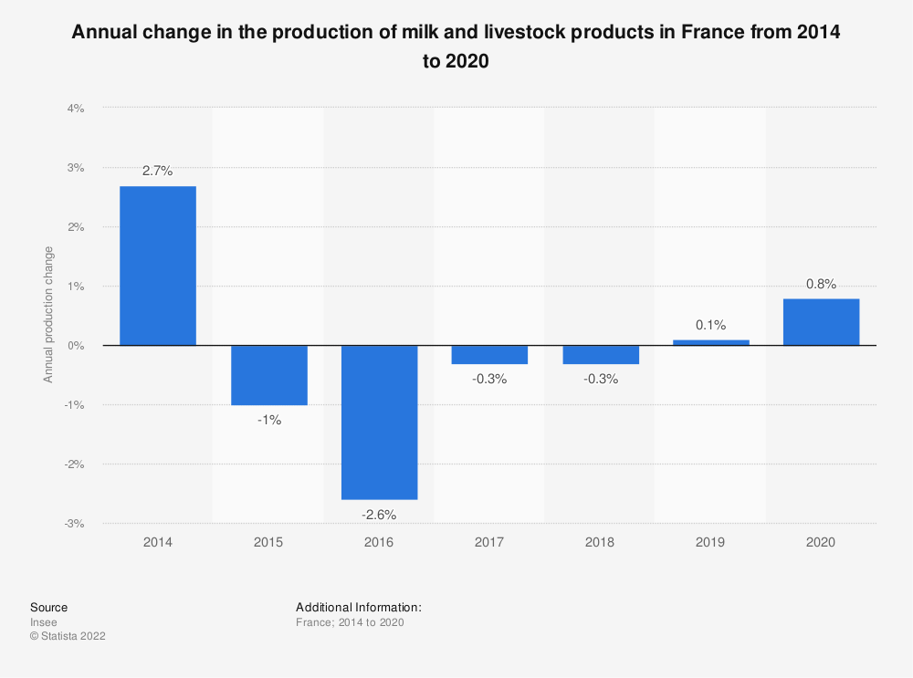 Statistic: Annual change in the production of milk and livestock products in France from 2014 to 2016 | Statista