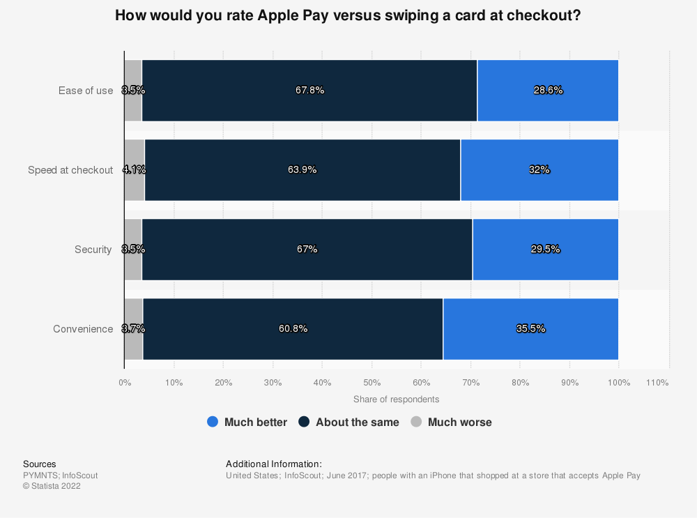 Statistic: How would you rate Apple Pay versus swiping a card at checkout? | Statista