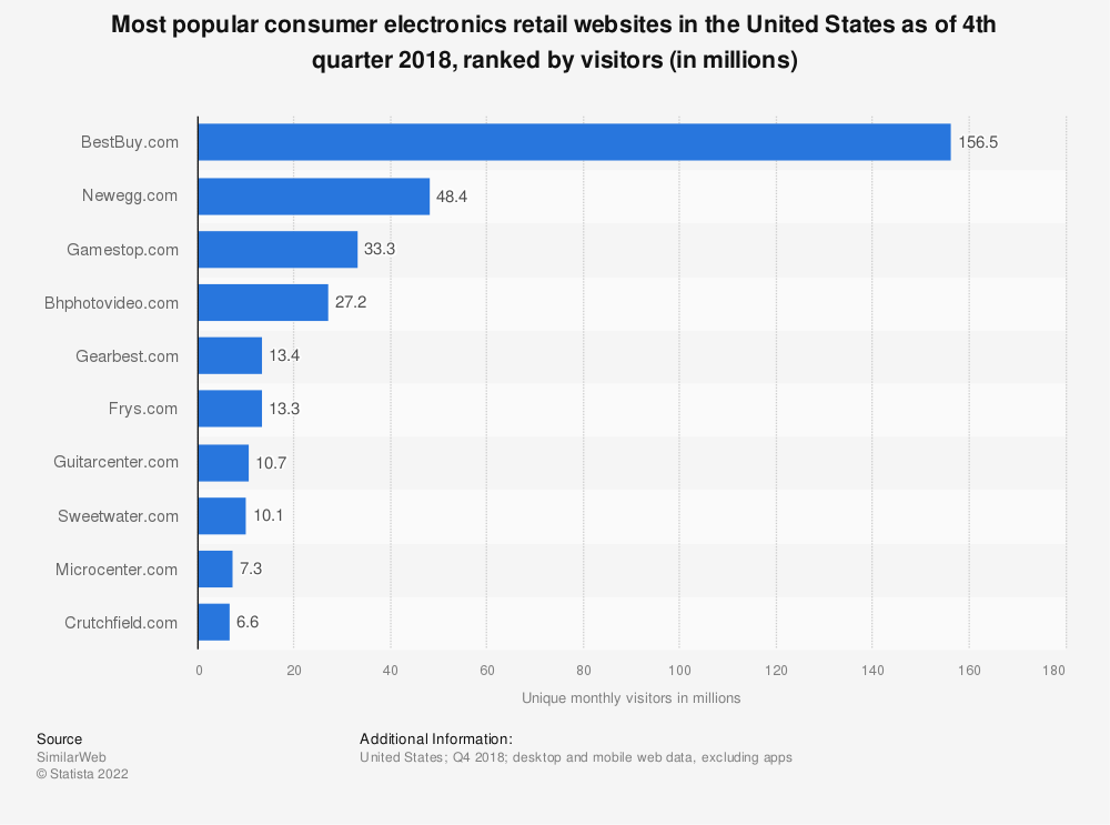 Statistic: Most popular consumer electronics retail websites in the United States as of 4th quarter 2018, ranked by visitors (in millions) | Statista
