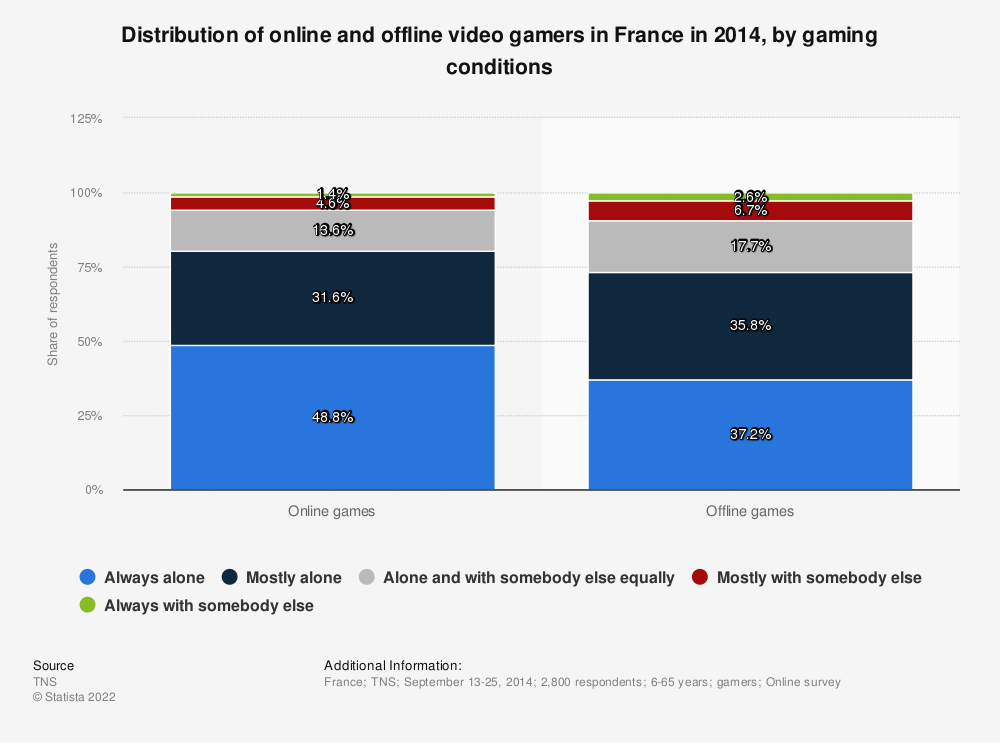 Statistic: Distribution of online and offline video gamers in France in 2014, by gaming conditions | Statista