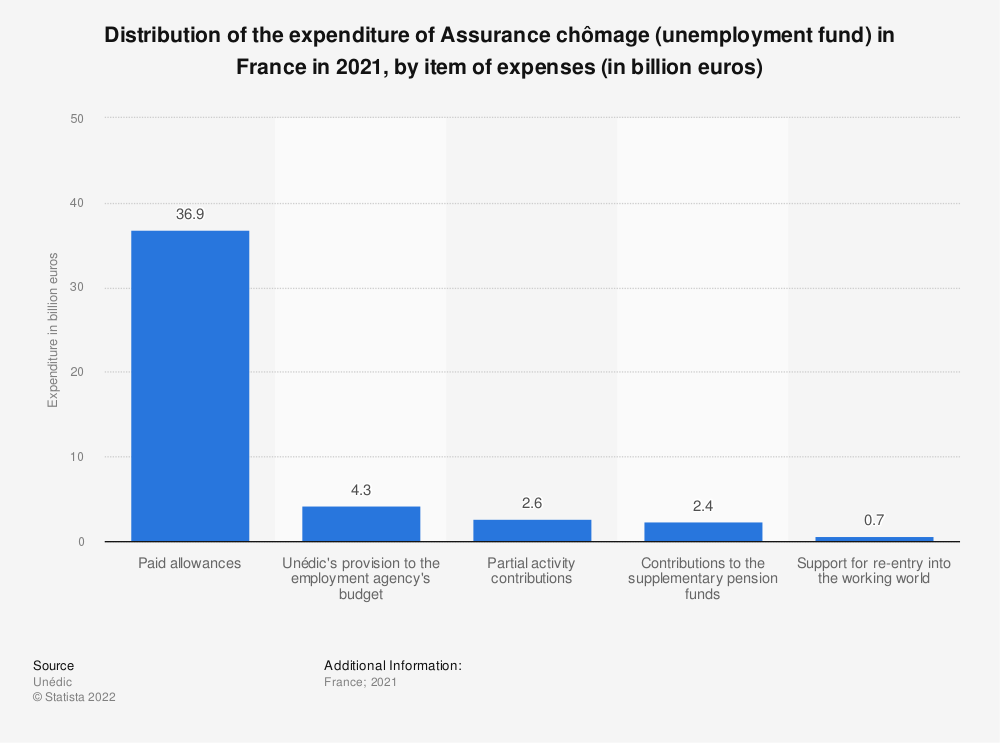 Statistic: Distribution of the expenditure of Assurance chômage (unemployment fund) in France in 2018, by item of expenses (in billion euros) | Statista