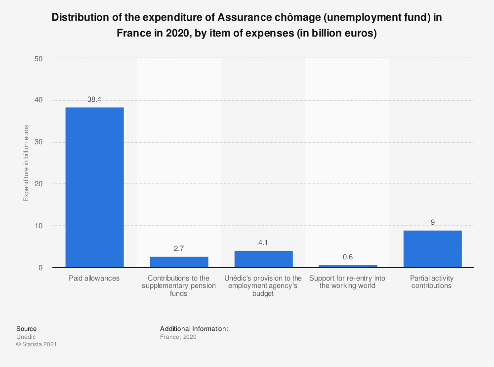 Statistic: Distribution of the unemployment fund's expenditure in France in 2016, by item of expenses (in billion euros) | Statista