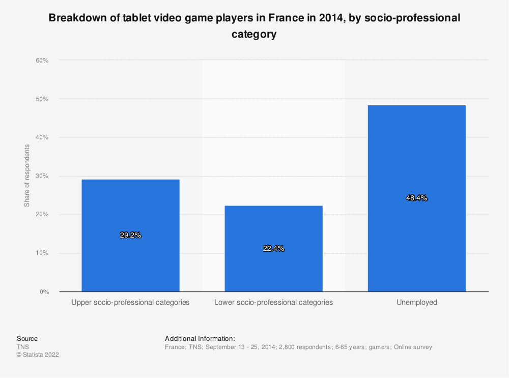 Statistic: Breakdown of tablet video game players in France in 2014, by socio-professional category | Statista