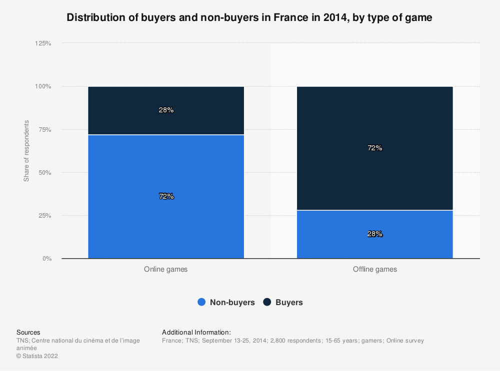 Statistic: Distribution of buyers and non-buyers in France in 2014, by type of game | Statista